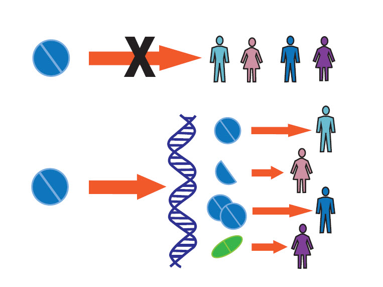 rnsights the push for personalized medicine